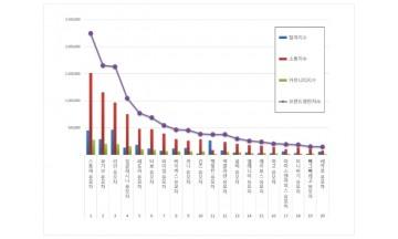 유모차 브랜드평판 12월 빅데이터 분석 1위 스토케... 2위 부가부,  3위 리안 順