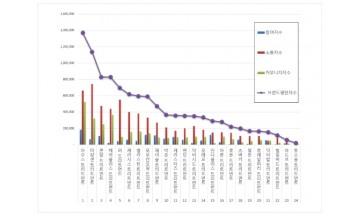 트리트먼트 브랜드평판 12월 빅데이터 분석 결과 '아모스' 1위 차지