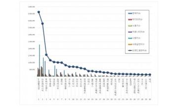 화장품 상장기업 브랜드평판 12월 빅데이터분석 1위 LG생활건강…아모레퍼시픽·SK바이오랜드 順