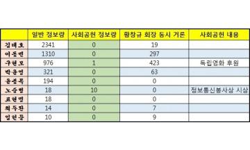 [빅데이터] KT 회장 후보들 '사회공헌' 마인드 사실상 '제로'…내부 인사들 총정보량 앞서