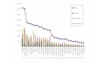 샴푸 브랜드평판 12월 빅데이터 분석 1위는 쿤달 샴푸... 2위 케라시스 샴푸, 3위 부케가르니 샴푸 順