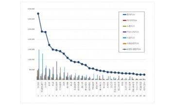 식품 상장기업 브랜드평판 12월 빅데이터 분석 결과 '오리온' 3개월째 부동의 1위
