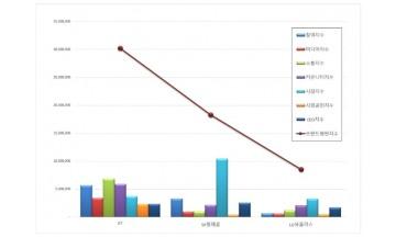통신 상장기업 브랜드평판 1월 빅데이터 분석 결과 'KT' 톱