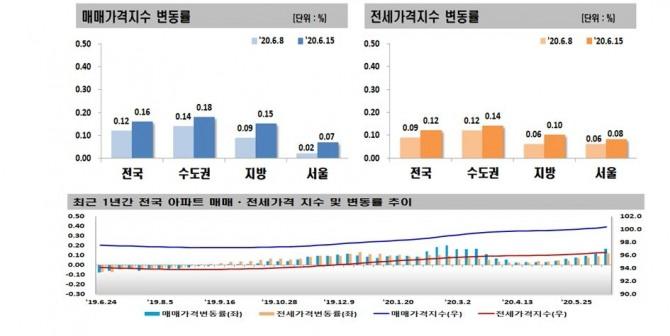 서울 아파트값, 개발호재 겹치며 상승폭 확대…6.17 부동산대책 반영은 아직