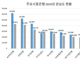 은행권 관심도 신한은행 '톱'…코로나19 여파속 '하나은행' 급상승