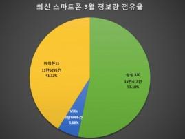 최신 스마트폰 관심도 조사했더니…삼성 S20 '톱', LG V50S '바닥'