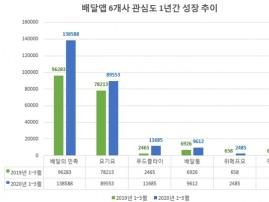 코로나19 여파 배달앱 관심 급증…'배민·요기요' 독주 속 국내 앱도 폭풍 성장