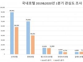 코로나19 호텔업계 강타…롯데호텔 소비자관심도 42% 급락