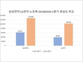 코로나19 여파 줄잇는 온라인 개학…삼성·LG 노트북 날개 달았다