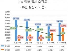 CJ대한통운, 언택트 시대 맞아 정보량 37.27% 증가…관심도 톱