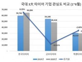 '코로나19'에도 국내 3대 타이어 제조사중 '한국타이어' 관심도 톱