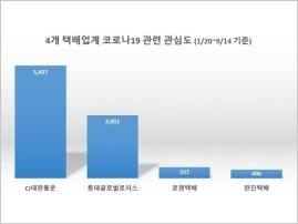 '박근희 CJ대한통운 부회장' 코로나19 정보량 '톱'