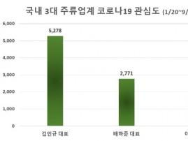 '김인규 하이트진로 대표' 방역 등 코로나19 총정보량 '톱'
