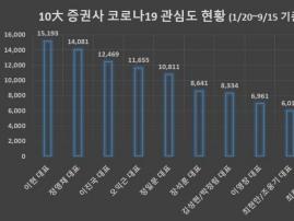 '이현 키움증권 대표' 코로나19 키워드 정보량 '1위'