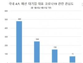 '오규식 LF 부회장' 코로나19 온라인 정보량 '톱'