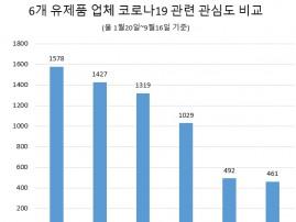 '김선희 매일유업 대표' 코로나19 관련 정보량 '톱'