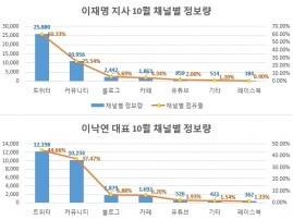여권 유력 대선 주자 10월 한달간 빅데이터 분석…정보량 '이재명>이낙연'