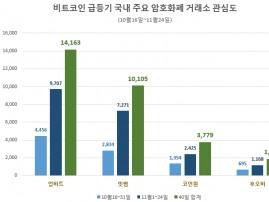 비트코인 급등기 암호화폐 거래소 중 '업비트' 관심도 1위…'빗썸' 11월 상승률 톱