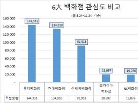 '롯데백화점' 6大 백화점 중 정보량 1위…현대·신세계 뒤이어
