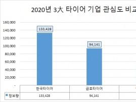 '한국타이어' 2020년 관심도 1위 불구 호감도는 가장 낮아