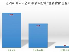 [빅데이터] '김준 SK이노베이션 사장' 2020년 현장 가장 많이 누볐다