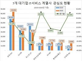 '현대오토에버' IT서비스社 관심도 증가율 톱…'SK C&C'호감도 1위