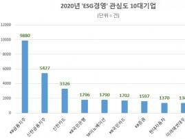 대한민국 ESG경영 관심도 'KB금융' 톱…5대 그룹 중 'SK그룹' 선두