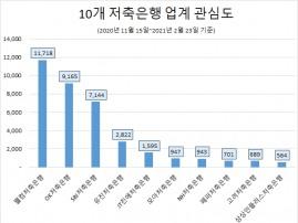 '웰컴저축은행' 정보량 '톱'… 'JT친애저축은행' 호감도 '1위'