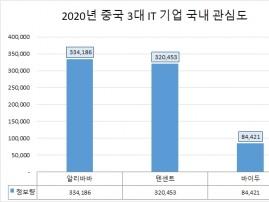 마윈의 '알리바바' 지난해 국내 관심도 '톱'…'텐센트' 호감도 '1위'