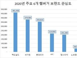 '맥도날드' 지난해 소비자 관심도 '톱'…신세계푸드 '노브랜드' 호감도 1위