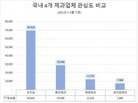 '오리온' 올 1분기 소비자 관심도 1위 …'롯데제과' 호감도 '톱'