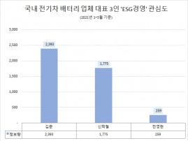 김준 사장 'ESG경영' 관심도 전기차 배터리업계 '톱'…신학철 사장 2위