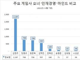 김정주 NXC 대표, 게임업계 오너중 '인재 경영' 관심도 톱