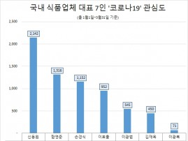 '신동원 농심 대표' 코로나19 관심도 1위…이광복 동서식품 대표 최저