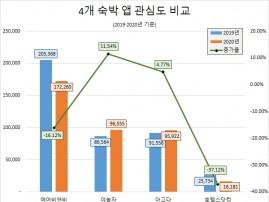 야놀자' 코로나19에도 관심도 증가율 1위…정보량 1위 '에어비앤비'는 감소세