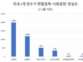 '코웨이' 올 사회공헌 관심도 렌털업계 톱…'SK매직' 뒤이어