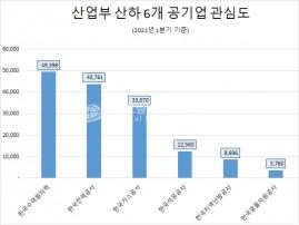 '한국수력원자력' 올 1분기 국민 관심도 1위…'한국지역난방공사' 호감도 '톱'