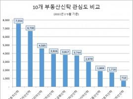 올 1분기 부동산신탁 관심도 '한국토지신탁-한국자산신탁' 양강체제