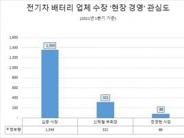 '김준 사장' 현장 경영 관심도 '톱,'신학철 부회장 뒤이어…'전영현 사장' 최저