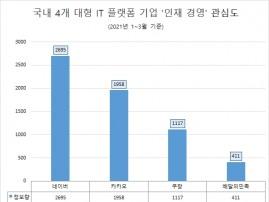 네이버, 대형 플랫폼 '네카라쿠배' 중 '인재 경영' 관심도 '톱'…카카오·쿠팡 순