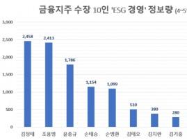 김정태 회장' 4~5월 ESG경영 관심도 톱…조용병 회장 바짝 추격