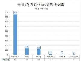 '엔씨소프트' 'ESG 경영' 관심도 압도적 1위…넥슨·넷마블 순