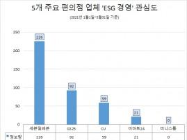 세븐일레븐, 편의점 중 'ESG 경영' 관심도 '톱'…'GS25'·'CU' 순