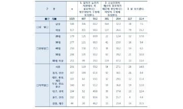 """국민 59.2% """"공공부문 일자리 증원 추경 꼭 필요하다"""""""