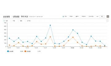 삼성생명, 최근 3주간 SNS '핫키워드'...신한-한화-교보 순