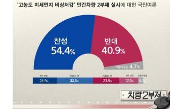 '미세먼지 비상저감' 민간차량 2부제 '찬성54.4% > 반대40.9%'