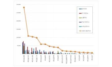 캐피탈 브랜드평판 4월빅데이터 분석 1위는 현대캐피탈...2위 아주, 3위 한국 順