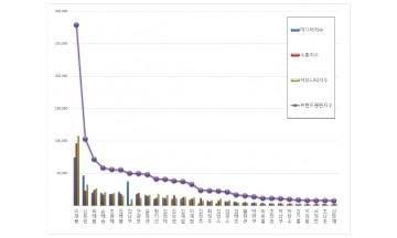 CEO 브랜드평판 5월 빅데이터 분석 1위 '이재용'...최태원 3위 정의선 10위로 밀려