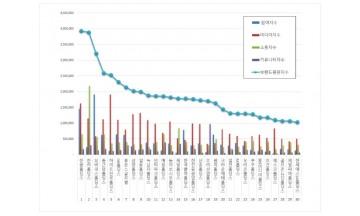 지주회사 브랜드평판 6월 빅데이터 분석 1위는 '한솔홀딩스'