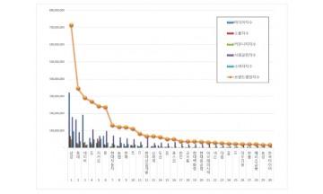 대기업집단 브랜드평판 6월 빅데이터 분석 1위는 삼성...2위 롯데, 3위 네이버 順